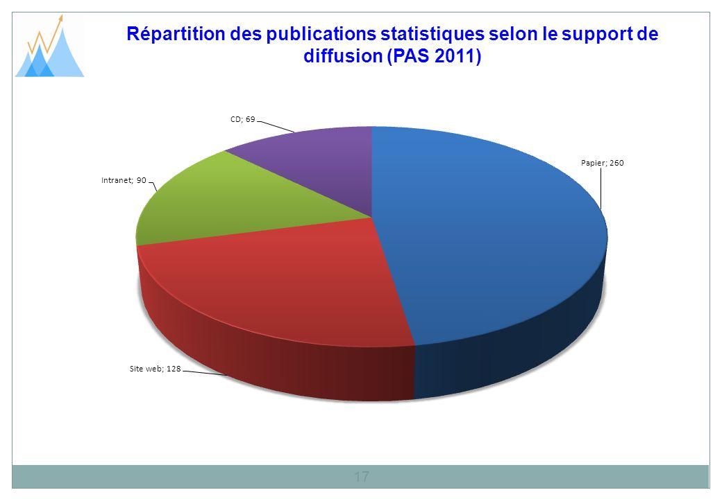 Répartition des publications statistiques selon le support de diffusion (PAS 2011)