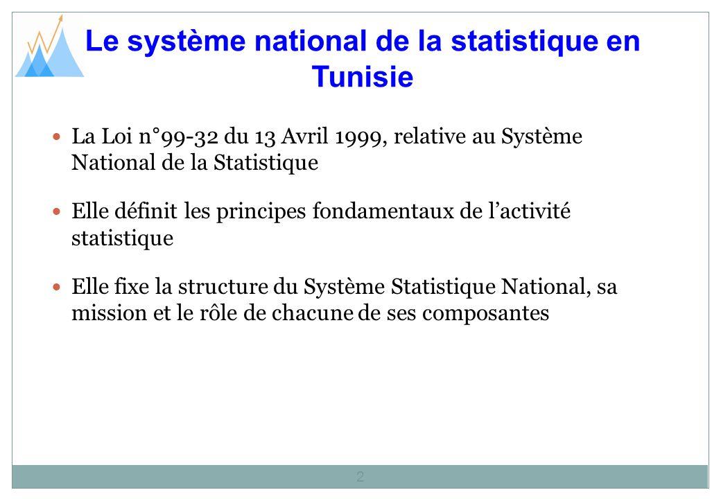 Le système national de la statistique en Tunisie