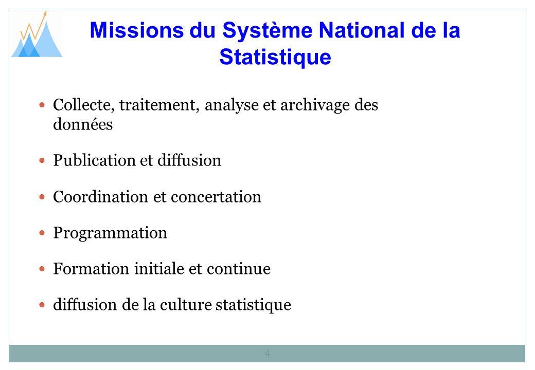 Missions du Système National de la Statistique