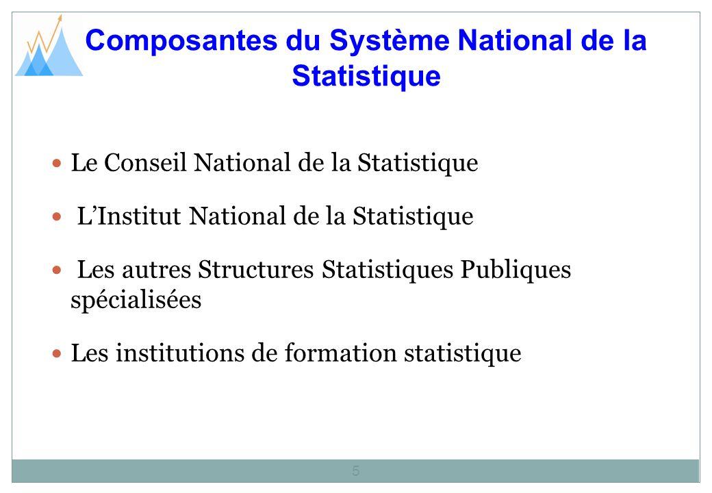 Composantes du Système National de la Statistique