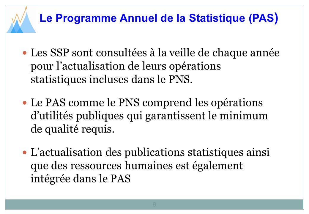 Le Programme Annuel de la Statistique (PAS)