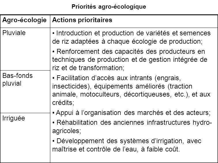 Priorités agro-écologique