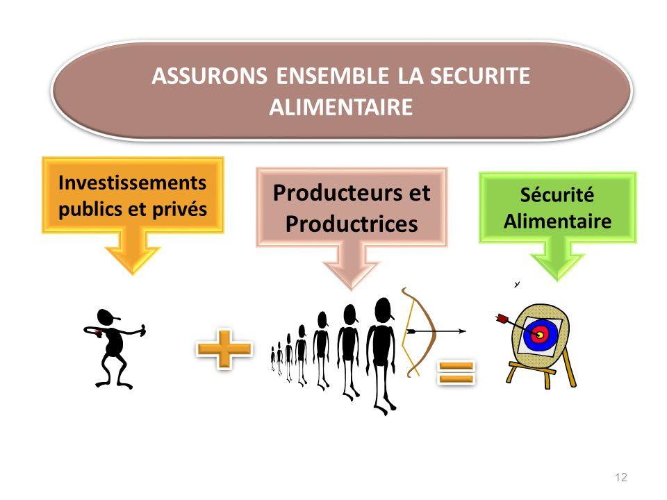 ASSURONS ENSEMBLE LA SECURITE ALIMENTAIRE Producteurs et Productrices