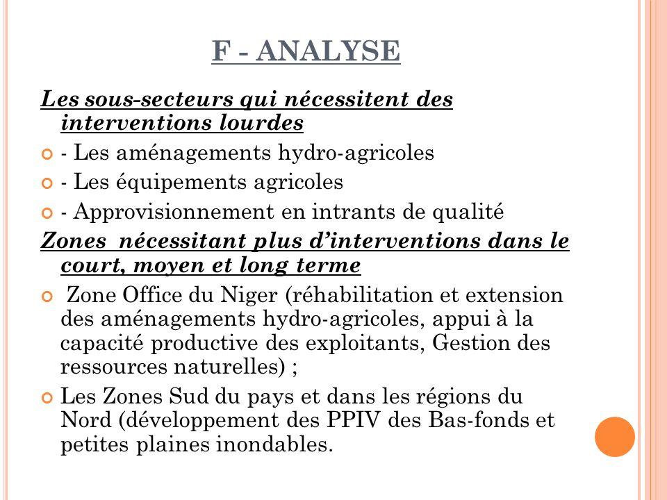 F - Analyse Les sous-secteurs qui nécessitent des interventions lourdes. - Les aménagements hydro-agricoles.