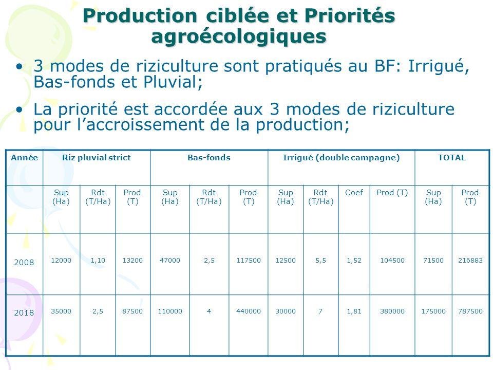 Production ciblée et Priorités agroécologiques