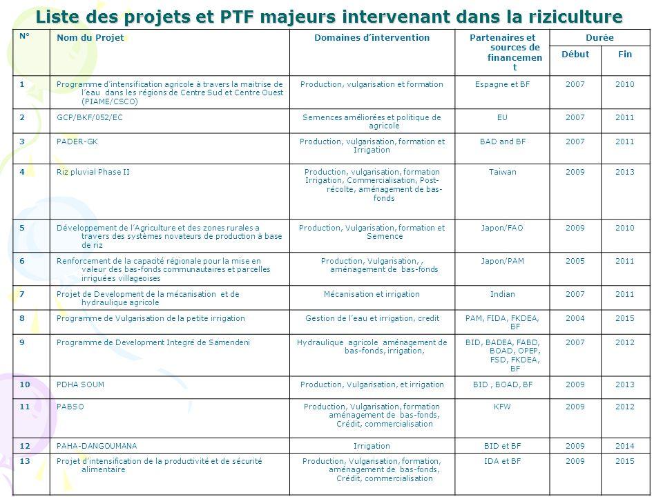 Liste des projets et PTF majeurs intervenant dans la riziculture