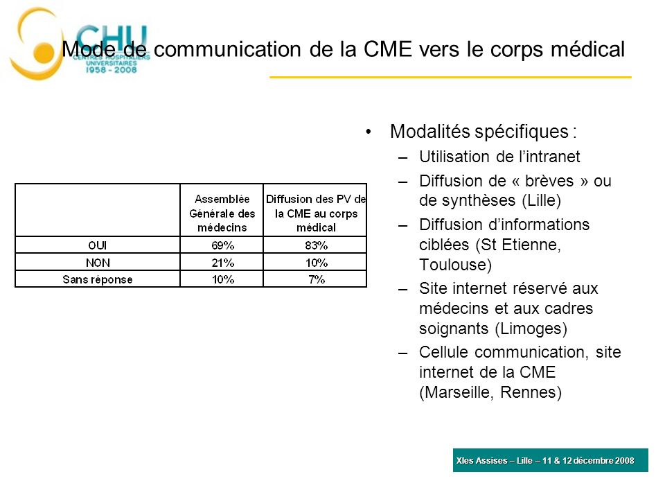 Mode de communication de la CME vers le corps médical