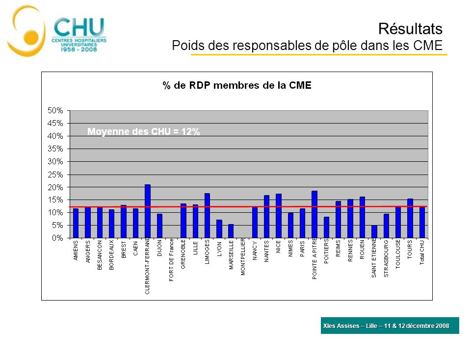 Résultats Poids des responsables de pôle dans les CME
