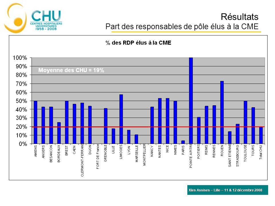 Résultats Part des responsables de pôle élus à la CME