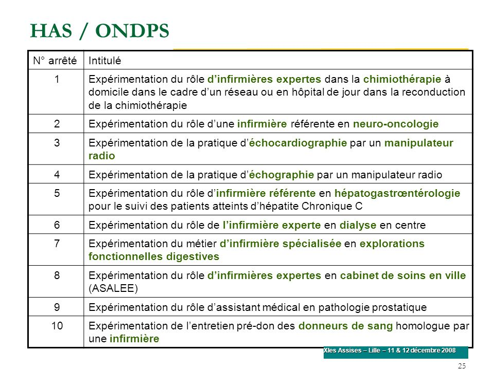 HAS / ONDPS N° arrêté Intitulé 1