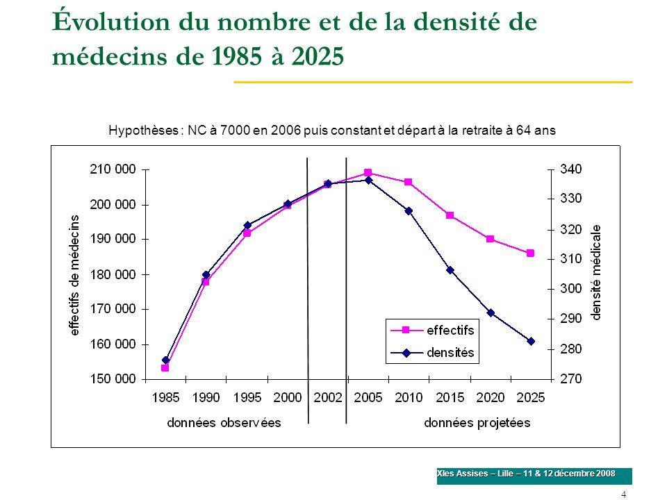 Évolution du nombre et de la densité de médecins de 1985 à 2025