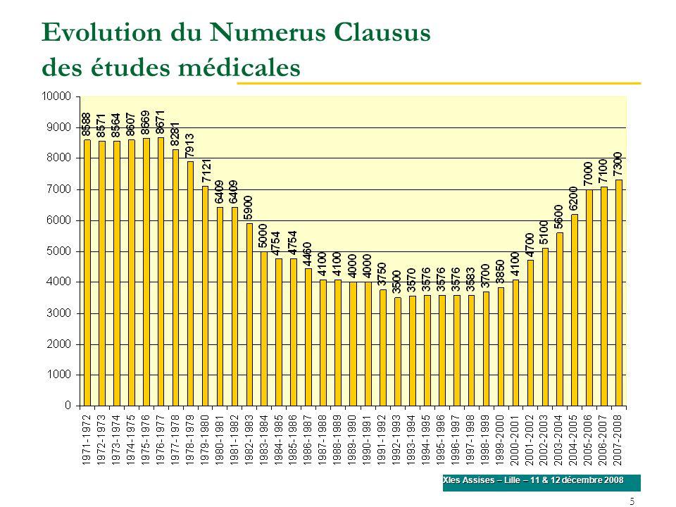 Evolution du Numerus Clausus des études médicales