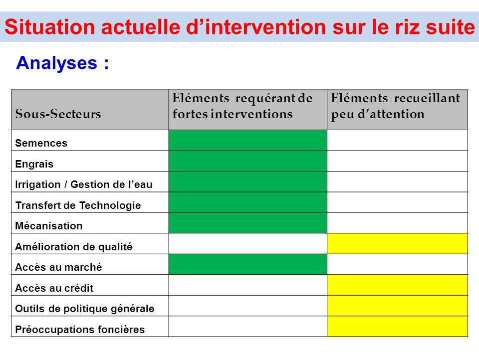 Situation actuelle d'intervention sur le riz suite