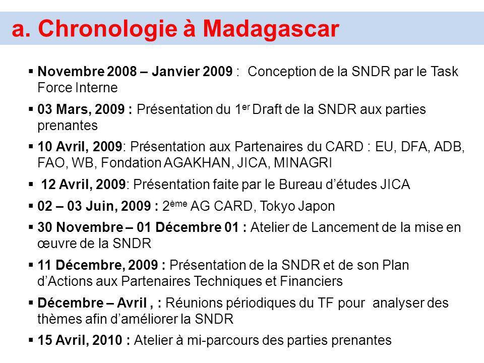a. Chronologie à Madagascar