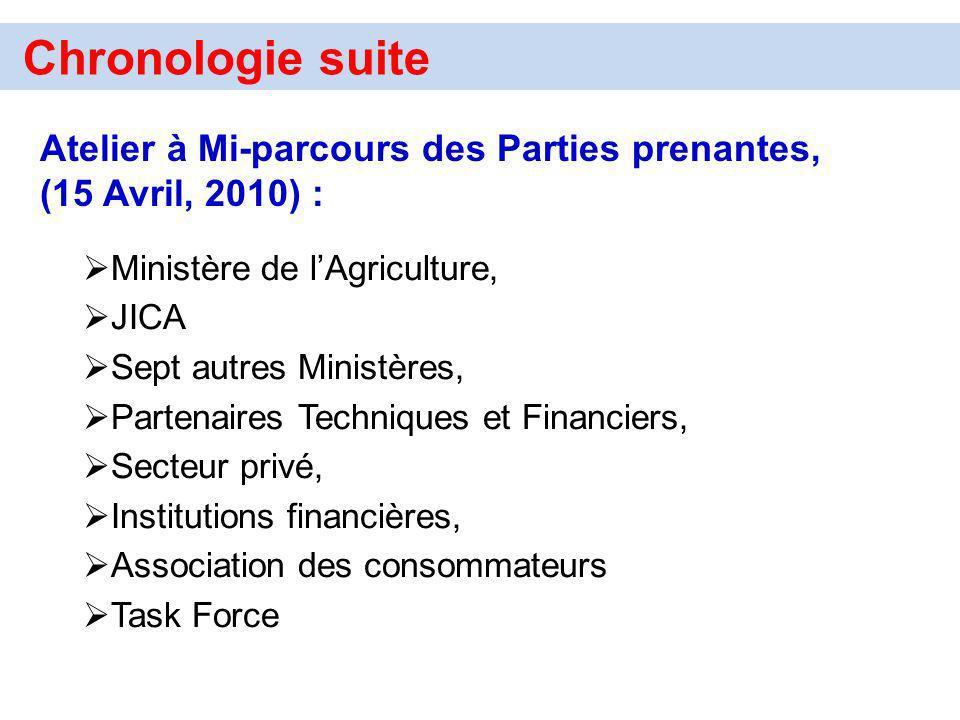 Chronologie suite Atelier à Mi-parcours des Parties prenantes, (15 Avril, 2010) : Ministère de l'Agriculture,