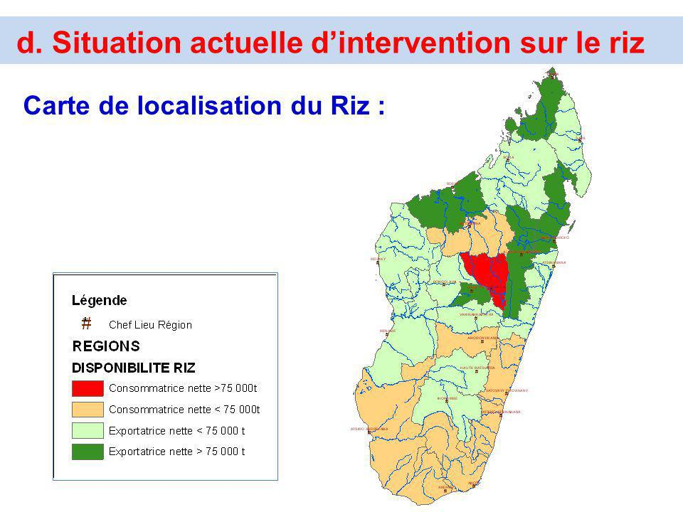 d. Situation actuelle d'intervention sur le riz