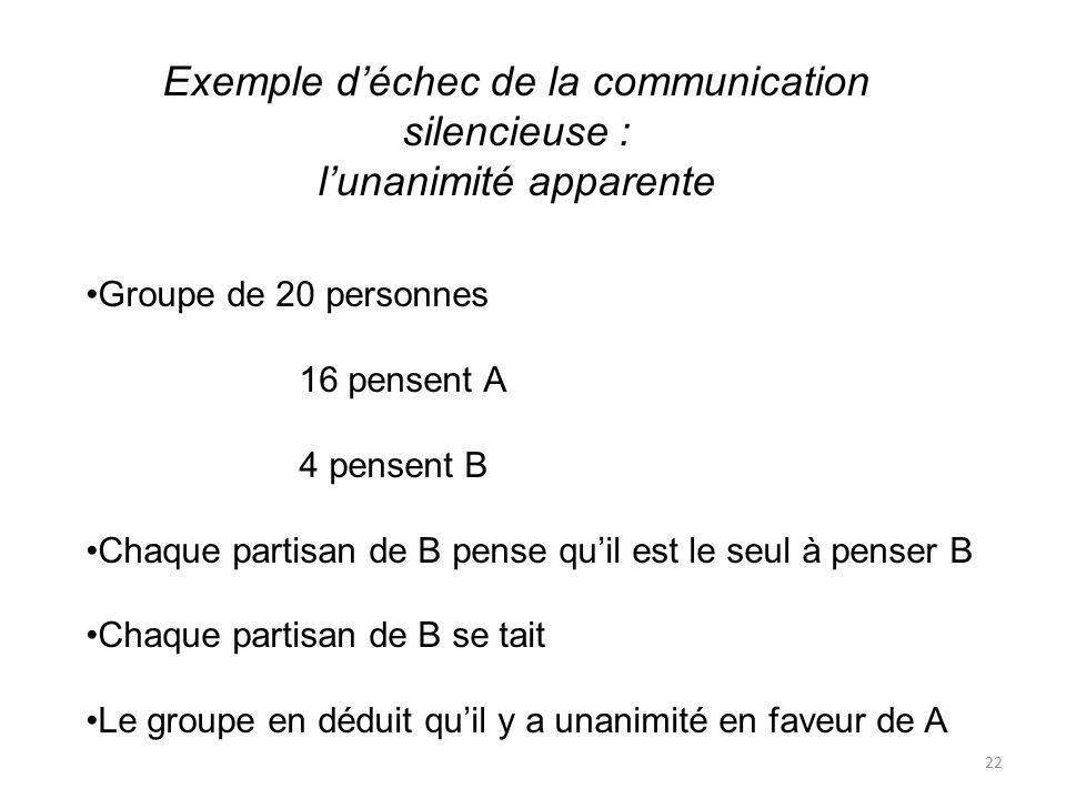 Exemple d'échec de la communication silencieuse :