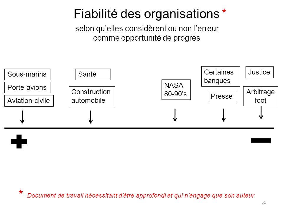 Fiabilité des organisations *