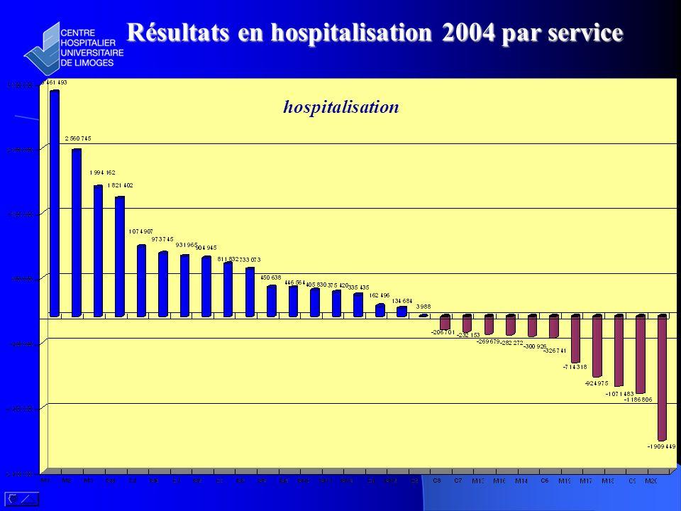 Résultats en hospitalisation 2004 par service
