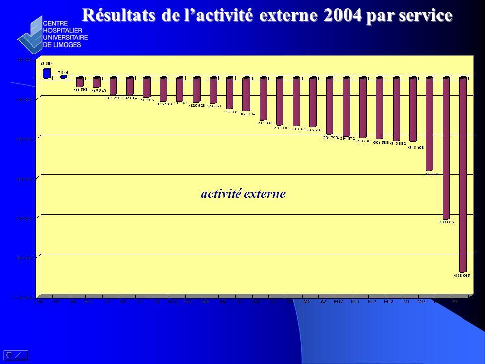Résultats de l'activité externe 2004 par service