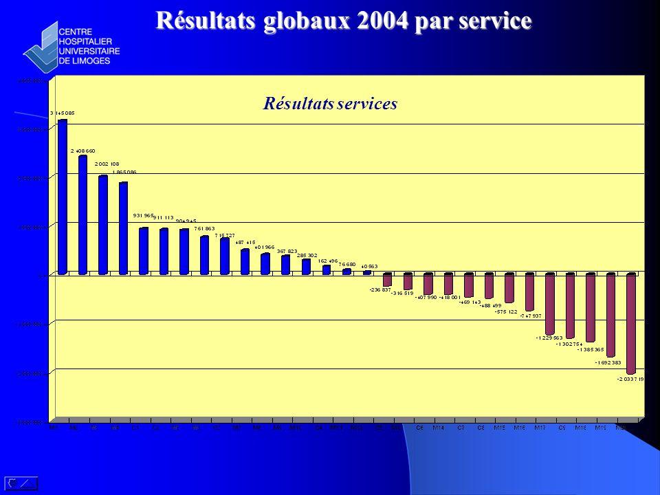 Résultats globaux 2004 par service