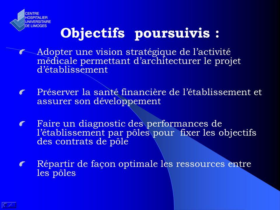 Objectifs poursuivis :