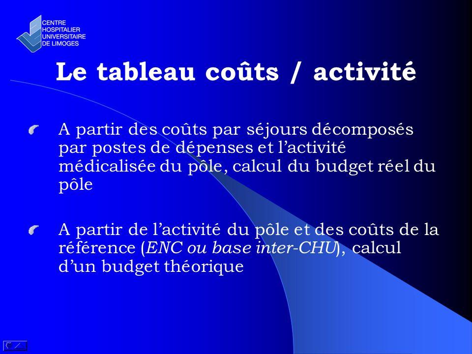 Le tableau coûts / activité