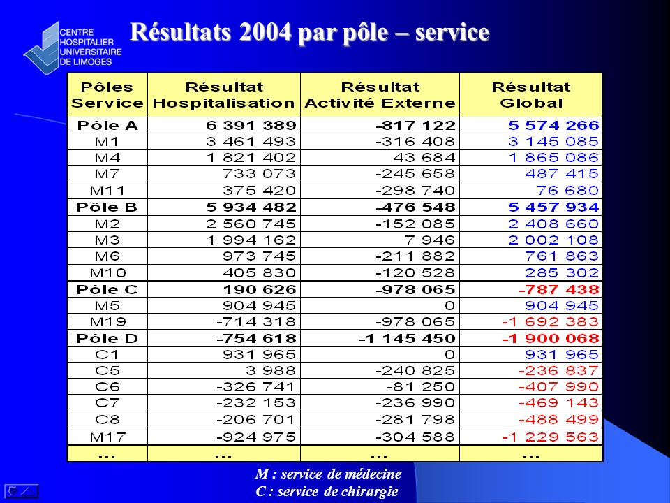 Résultats 2004 par pôle – service