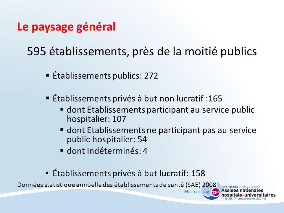 595 établissements, près de la moitié publics
