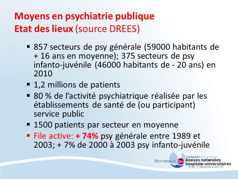 Moyens en psychiatrie publique Etat des lieux (source DREES)