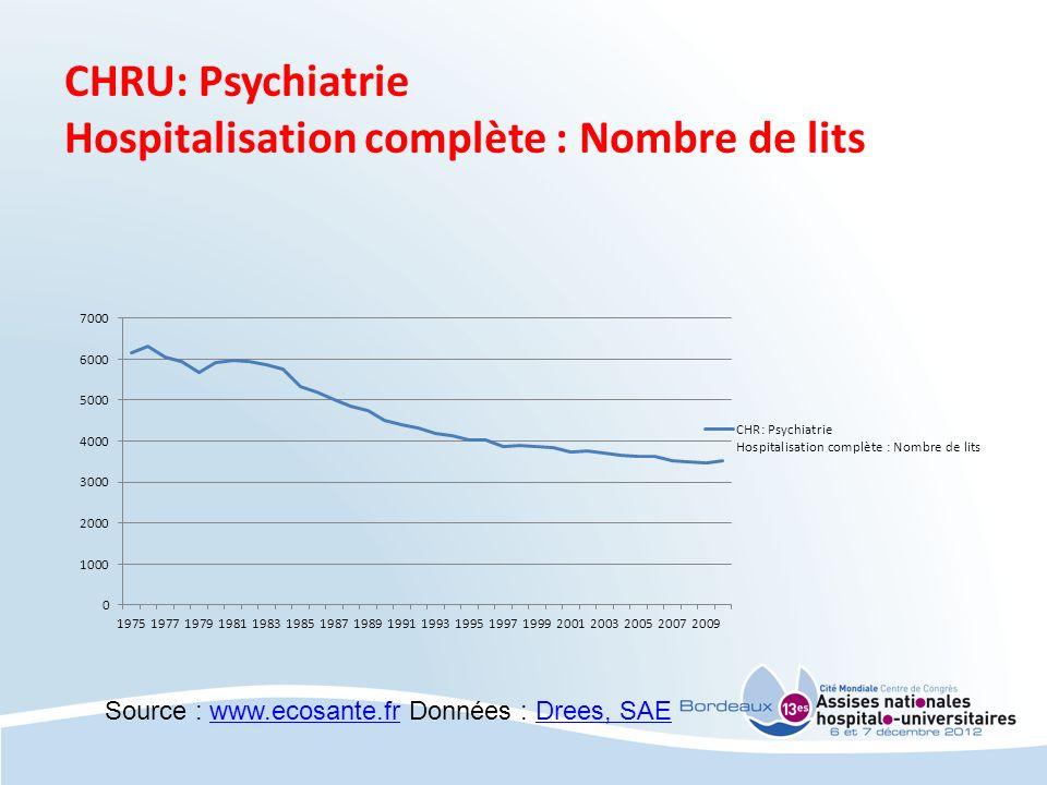 Hospitalisation complète : Nombre de lits