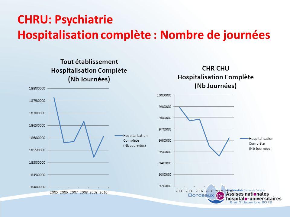 Hospitalisation complète : Nombre de journées