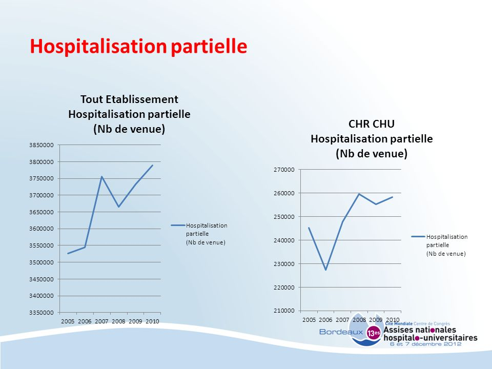 Hospitalisation partielle