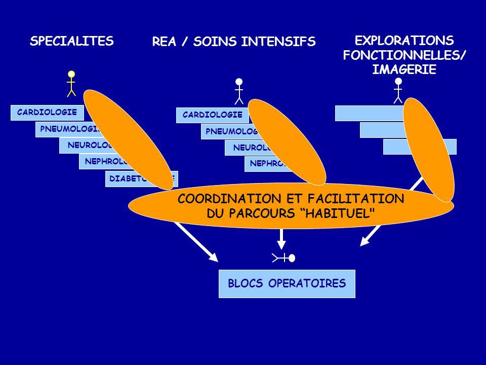 COORDINATION ET FACILITATION