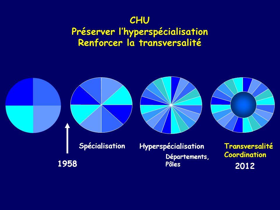 Préserver l'hyperspécialisation Renforcer la transversalité