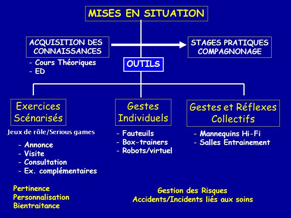 Jeux de rôle/Serious games Accidents/Incidents liés aux soins