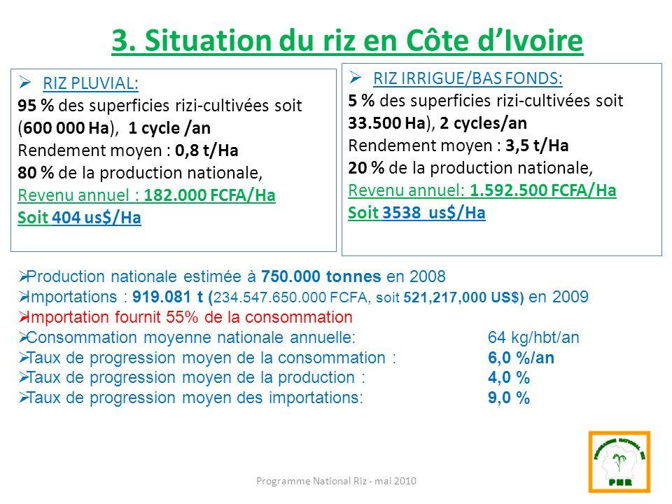 3. Situation du riz en Côte d'Ivoire