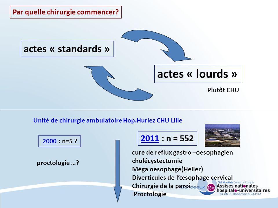 actes « lourds » actes « standards » 2011 : n = 552