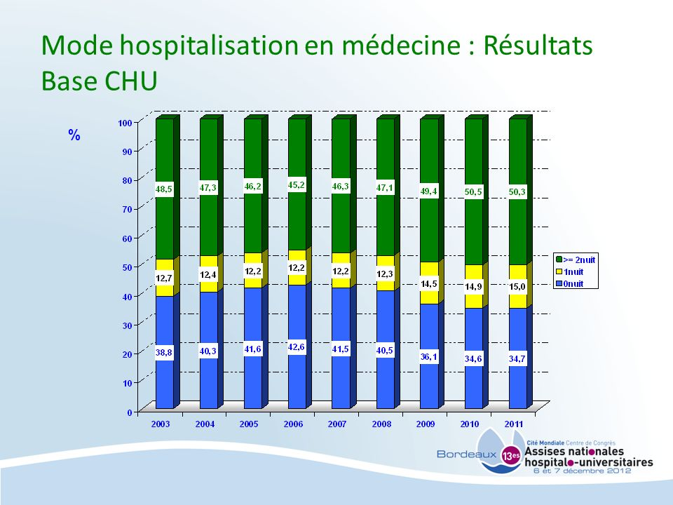 Mode hospitalisation en médecine : Résultats Base CHU