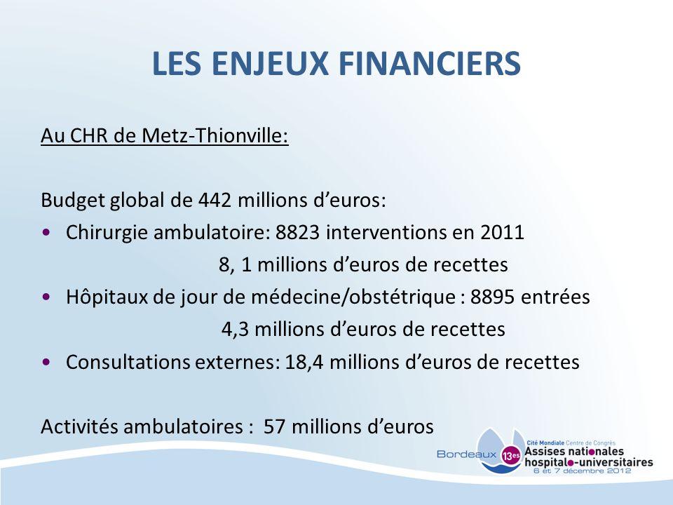 4,3 millions d'euros de recettes