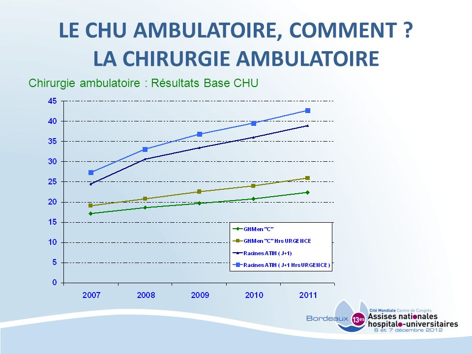 LE CHU AMBULATOIRE, COMMENT LA CHIRURGIE AMBULATOIRE