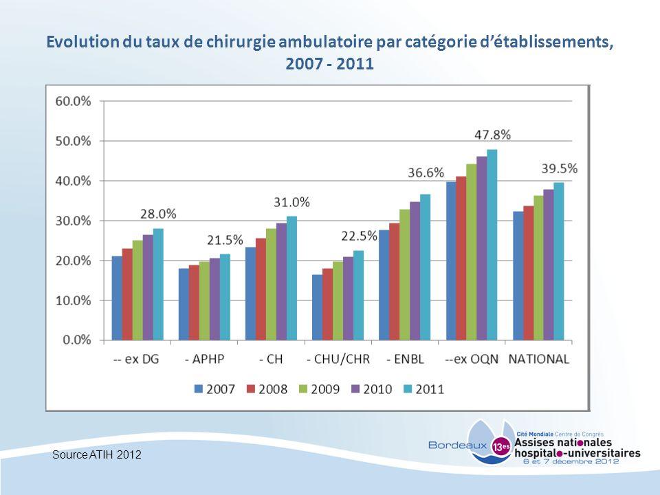 Evolution du taux de chirurgie ambulatoire par catégorie d'établissements, 2007 - 2011