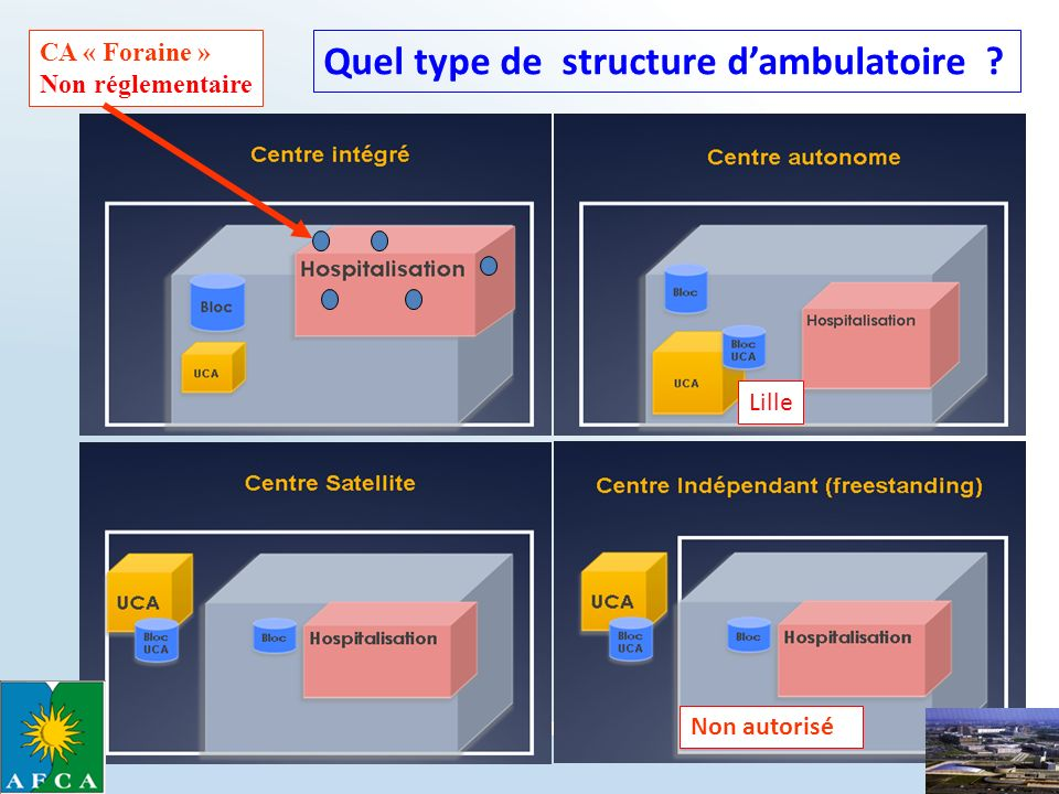 Quel type de structure d'ambulatoire