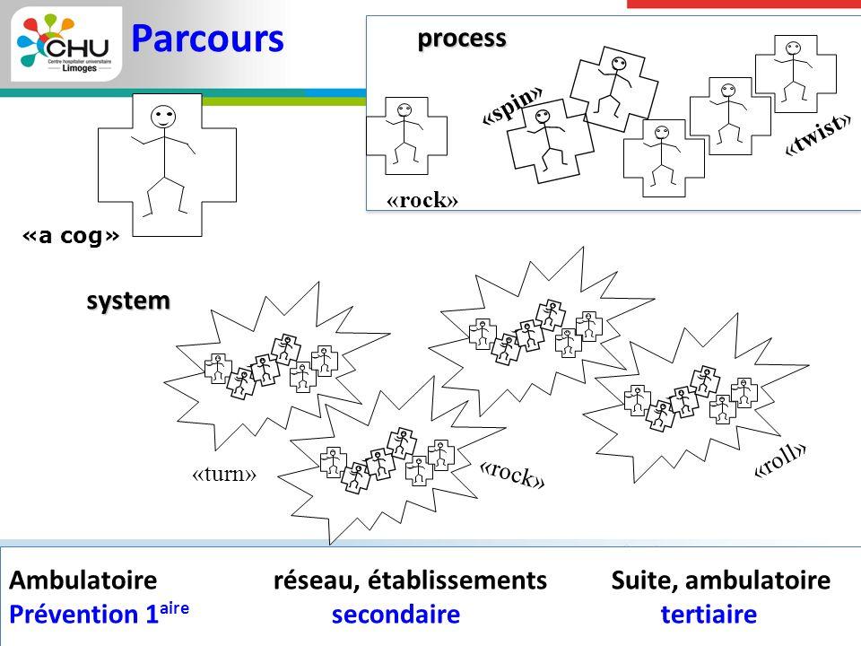 Parcours process system