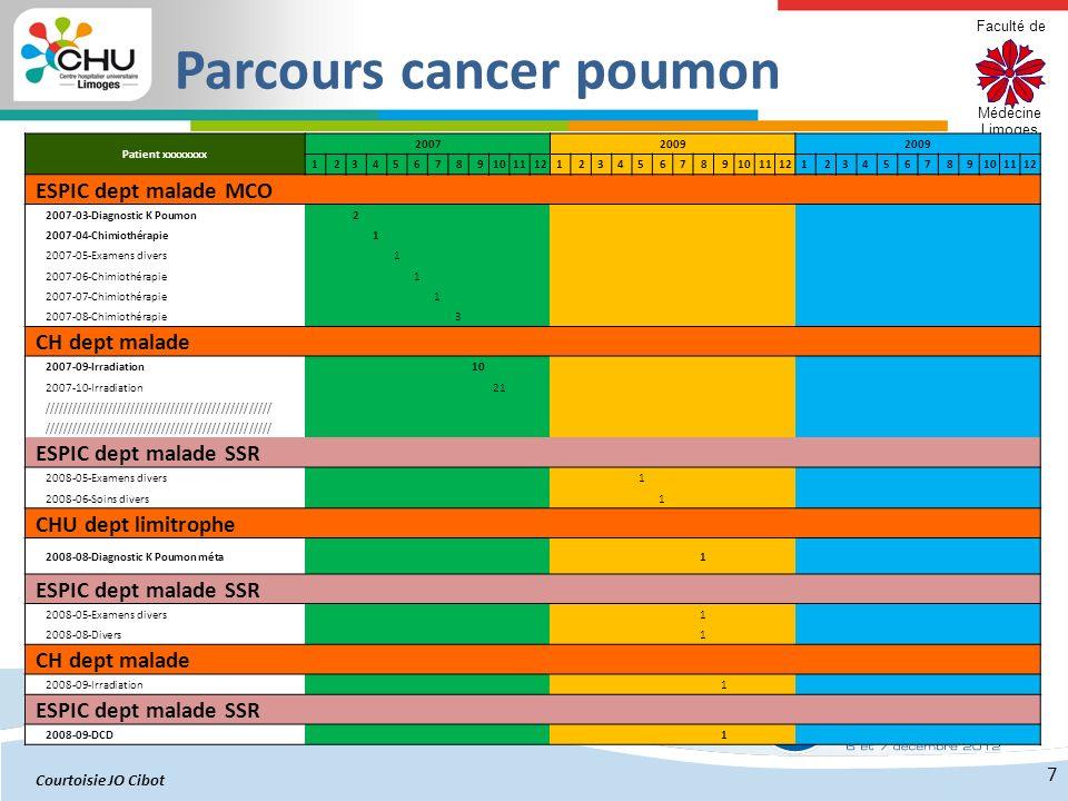 Parcours cancer poumon