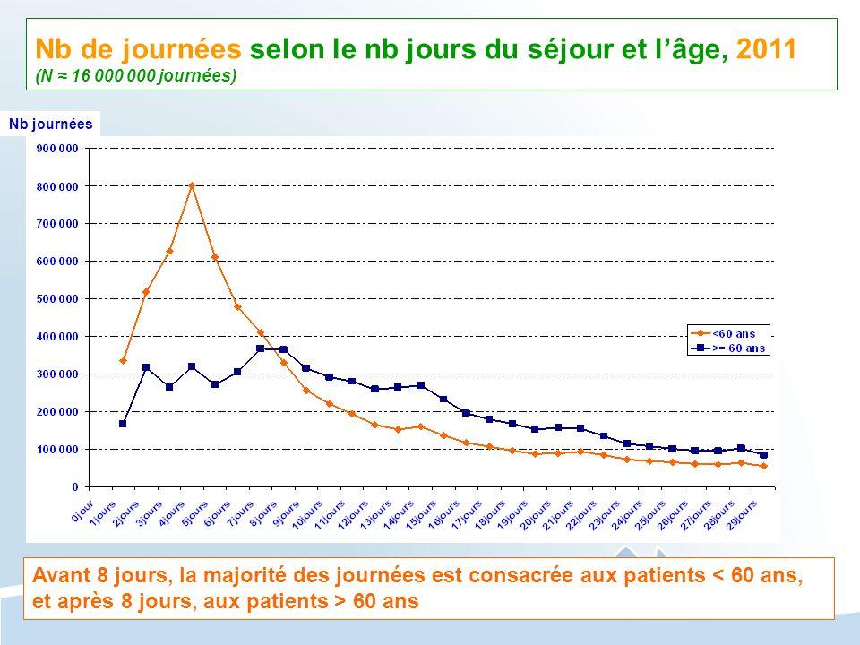 Nb de journées selon le nb jours du séjour et l'âge, 2011 (N ≈ 16 000 000 journées)