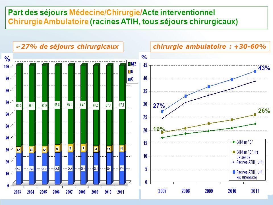 Part des séjours Médecine/Chirurgie/Acte interventionnel