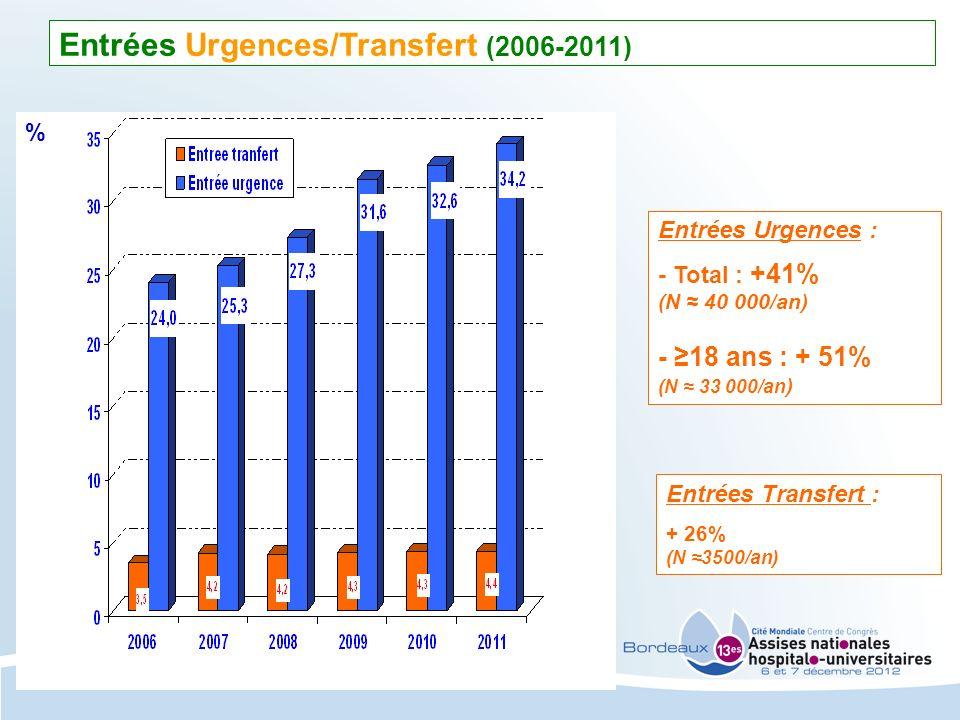 Entrées Urgences/Transfert (2006-2011)