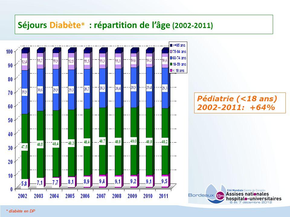 Séjours Diabète* : répartition de l'âge (2002-2011)