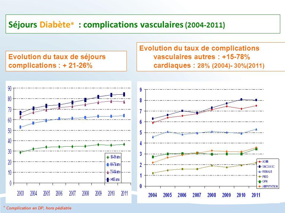 Séjours Diabète* : complications vasculaires (2004-2011)